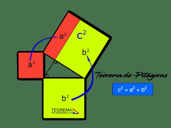 Demostración del teorema